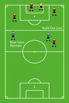 Explaining the build-out line rule for goal kicks. On a goal kick, the attacking team must retreat behind the build-out line.