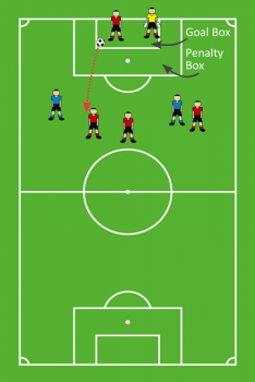 Basic overview of a soccer goal kick. A goal kick is taken from the goal box and becomes live after leaving the penalty box.