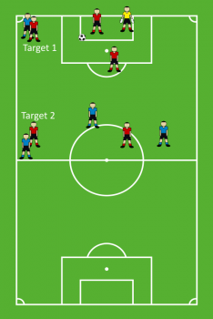 The simple two target goal kick strategy setup. Line up a defender out of the box and even with the ball and a midfielder down field from the defender. That gives the kicker two targets.